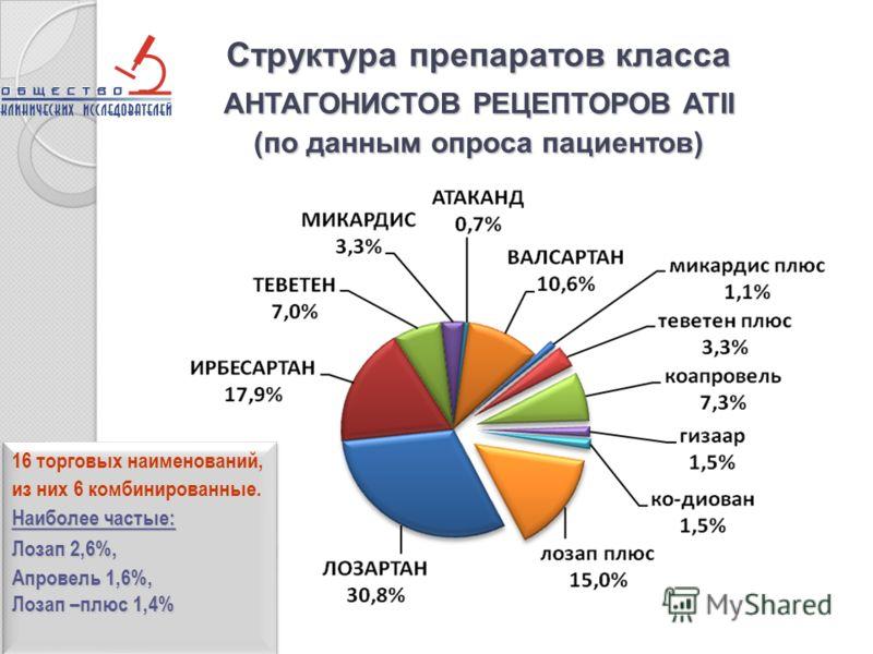 Структура препаратов класса АНТАГОНИСТОВ РЕЦЕПТОРОВ АТII (по данным опроса пациентов) Наиболее частые: 16 торговых наименований, из них 6 комбинированные. Наиболее частые: Лозап 2,6%, Апровель 1,6%, Лозап –плюс 1,4% Наиболее частые: 16 торговых наиме