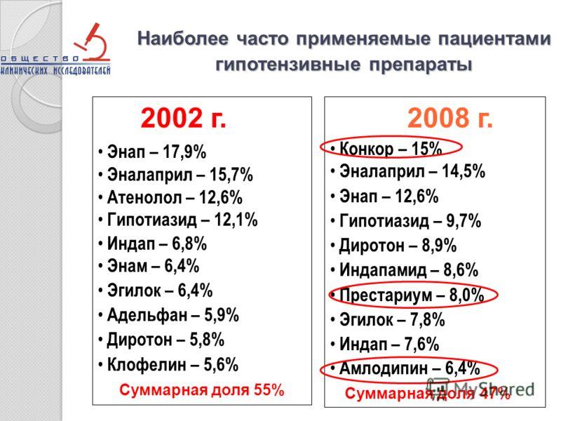Наиболее часто применяемые пациентами гипотензивные препараты 2002 г. Энап – 17,9% Эналаприл – 15,7% Атенолол – 12,6% Гипотиазид – 12,1% Индап – 6,8% Энам – 6,4% Эгилок – 6,4% Адельфан – 5,9% Диротон – 5,8% Клофелин – 5,6% Суммарная доля 55% 2008 г.