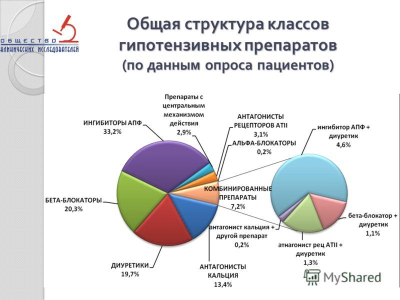 Общая структура классов гипотензивных препаратов ( по данным опроса пациентов )