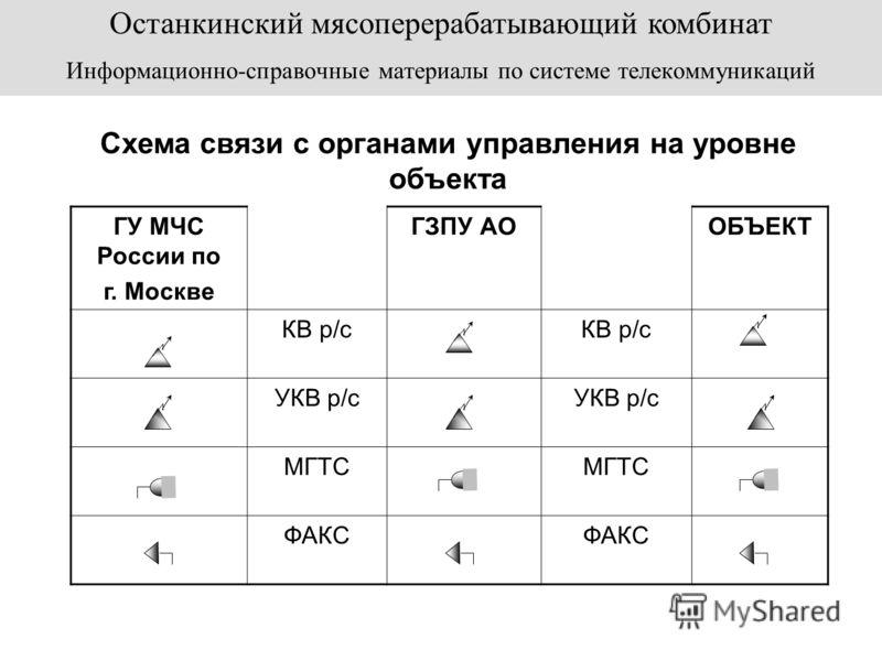 ГУ МЧС России по г.