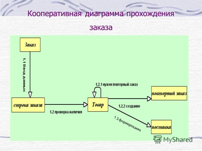 Кооперативная диаграмма прохождения заказа