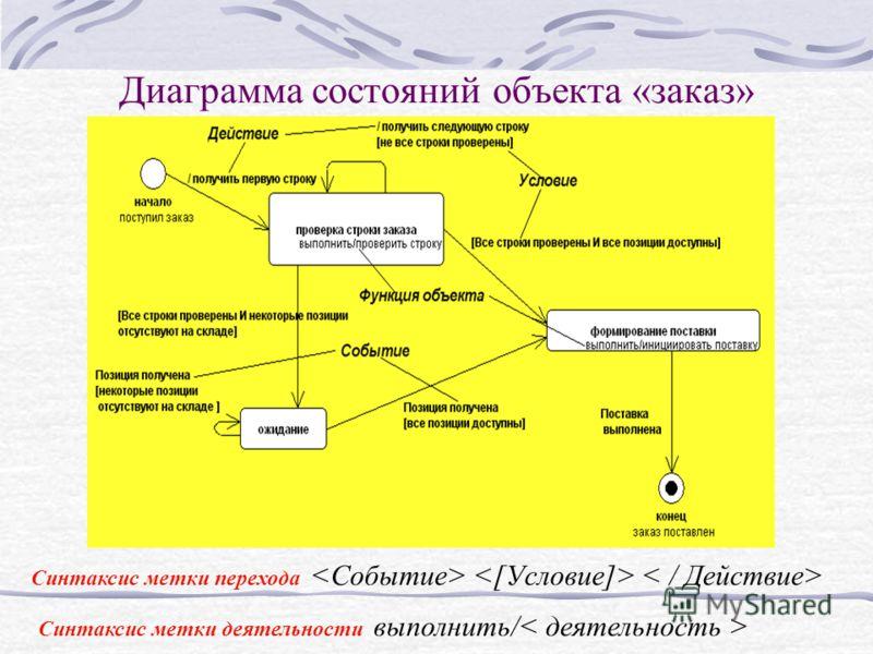 Диаграмма состояний объекта «заказ» Синтаксис метки деятельности выполнить/ Синтаксис метки перехода