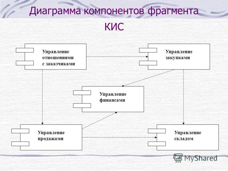 Диаграмма компонентов фрагмента КИС Управление закупками Управление отношениями с заказчиками Управление продажами Управление складом Управление финансами