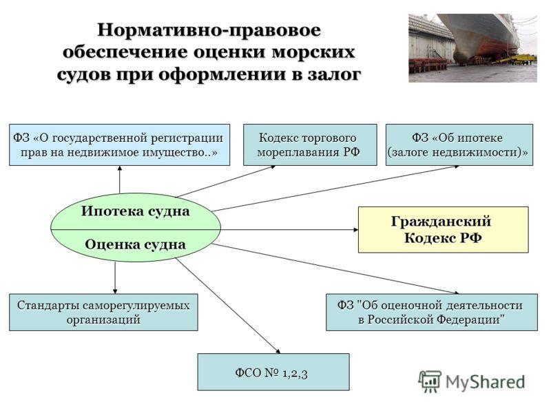 Нормативно-правовое обеспечение оценки морских судов при оформлении в залог Ипотека судна Оценка судна ФЗ