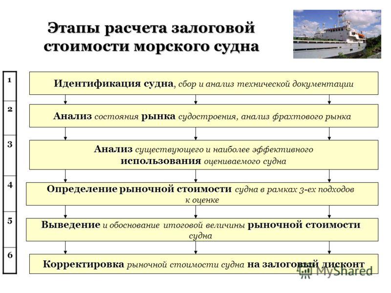 Этапы расчета залоговой стоимости морского судна Идентификация судна Идентификация судна, сбор и анализ технической документации Анализрынка Анализ состояния рынка судостроения, анализ фрахтового рынка Анализ Анализ существующего и наиболее эффективн