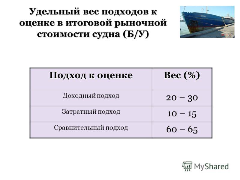 Подход к оценке Вес (%) Доходный подход 20 – 30 Затратный подход 10 – 15 Сравнительный подход 60 – 65 Удельный вес подходов к оценке в итоговой рыночной стоимости судна (Б/У)