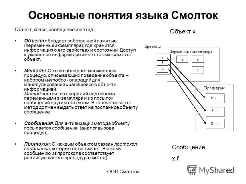 ООП Смолток10 Основные понятия языка Смолток Объект, класс, сообщение и метод. Объект обладает собственной памятью (переменные экземпляра), где хранится информация о его свойствах и состоянии. Доступ к указанной информации имеет только сам этот объек