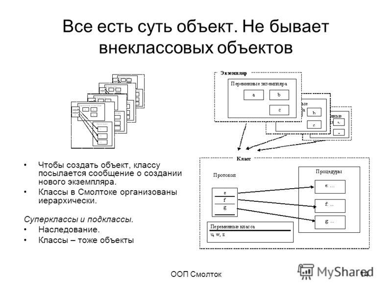 ООП Смолток14 Все есть суть объект. Не бывает внеклассовых объектов Чтобы создать объект, классу посылается сообщение о создании нового экземпляра. Классы в Смолтоке организованы иерархически. Суперклассы и подклассы. Наследование. Классы – тоже объе