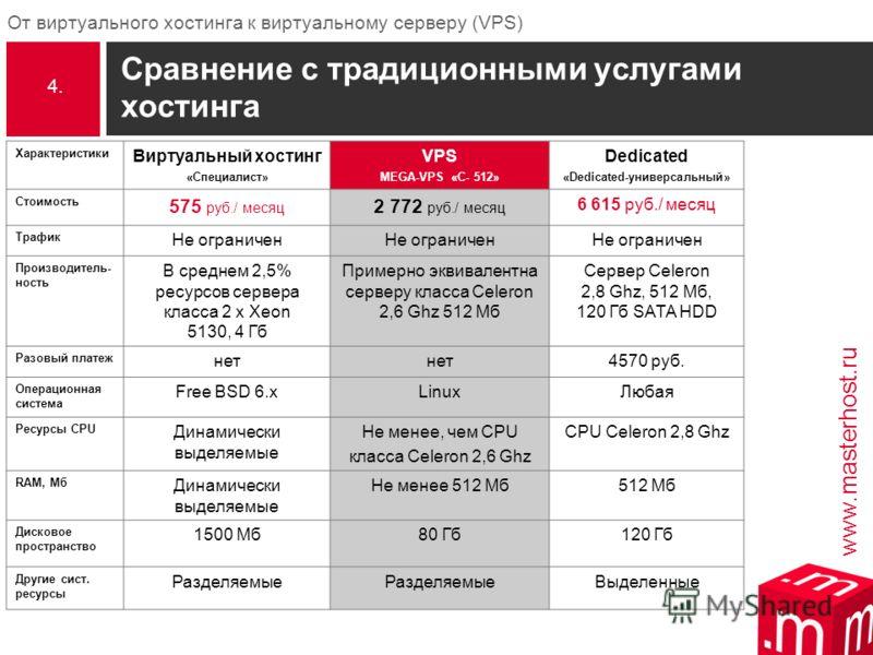 www.masterhost.ru От виртуального хостинга к виртуальному серверу (VPS) Сравнение с традиционными услугами хостинга Характеристики Виртуальный хостинг «Специалист» VPS MEGA-VPS «C- 512» Dedicated «Dedicated-универсальный» Стоимость 575 руб./ месяц 2