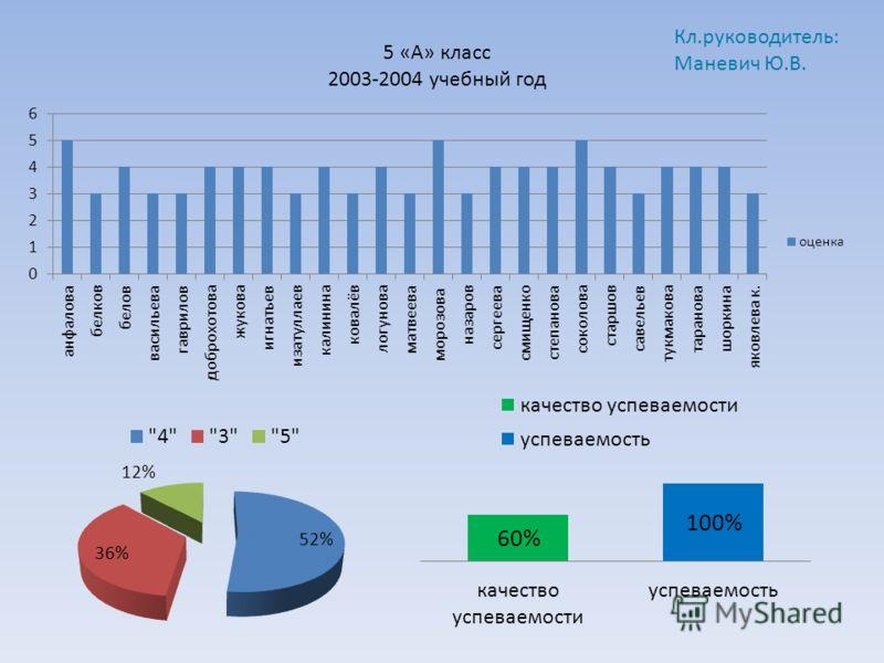 5 «А» класс 2003-2004 учебный год Кл.руководитель: Маневич Ю.В.