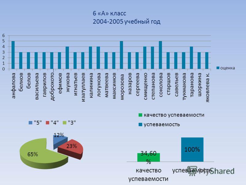 6 «А» класс 2004-2005 учебный год