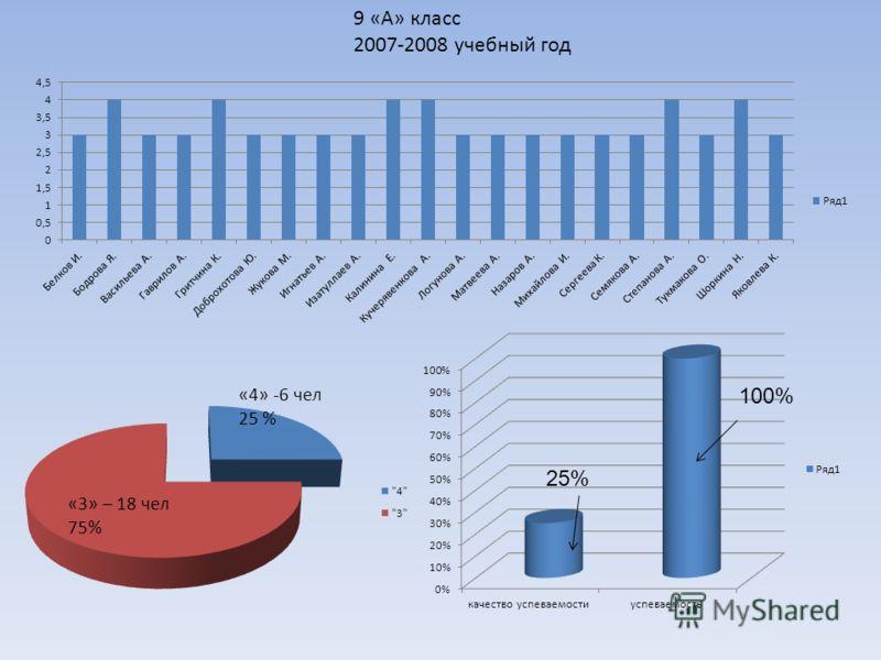 9 «А» класс 2007-2008 учебный год 25% 100%