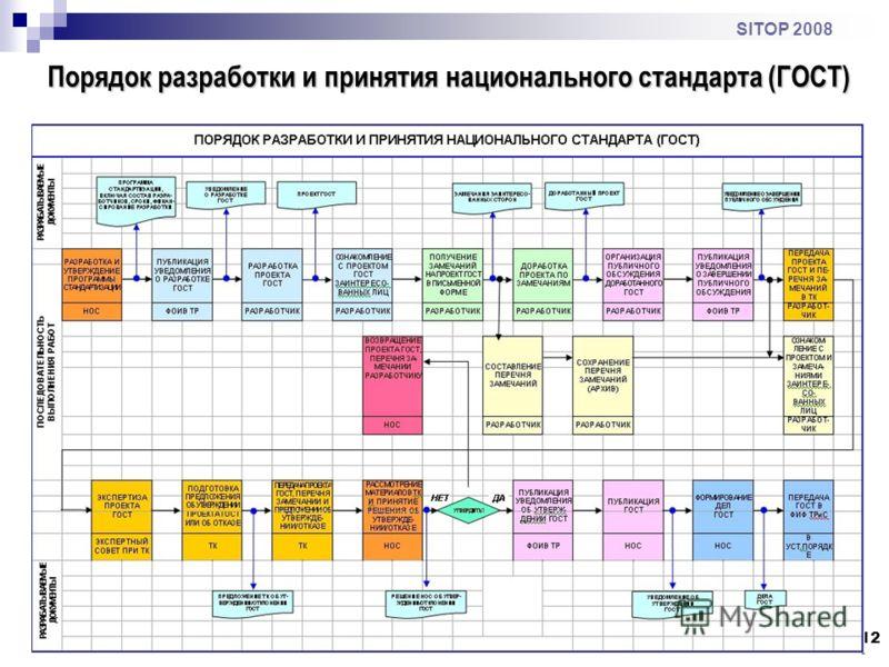 12 SITOP 2008 Порядок разработки и принятия национального стандарта (ГОСТ)