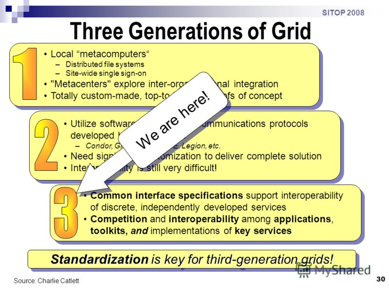 30 SITOP 2008 Three Generations of Grid Source: Charlie Catlett Standardization is key for third-generation grids! Local metacomputers –Distributed file systems –Site-wide single sign-on
