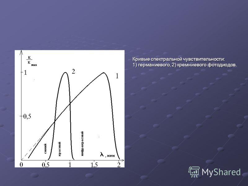 Кривые спектральной чувствительности: Кривые спектральной чувствительности: 1) германиевого, 2) кремниевого фотодиодов. 1) германиевого, 2) кремниевого фотодиодов.