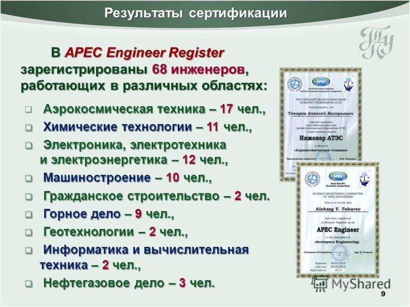 Результаты сертификации 9 Аэрокосмическая техника – 17 чел., Химические технологии – 11 чел., Химические технологии – 11 чел., Электроника, электротехника и электроэнергетика – 12 чел., Электроника, электротехника и электроэнергетика – 12 чел., Машин