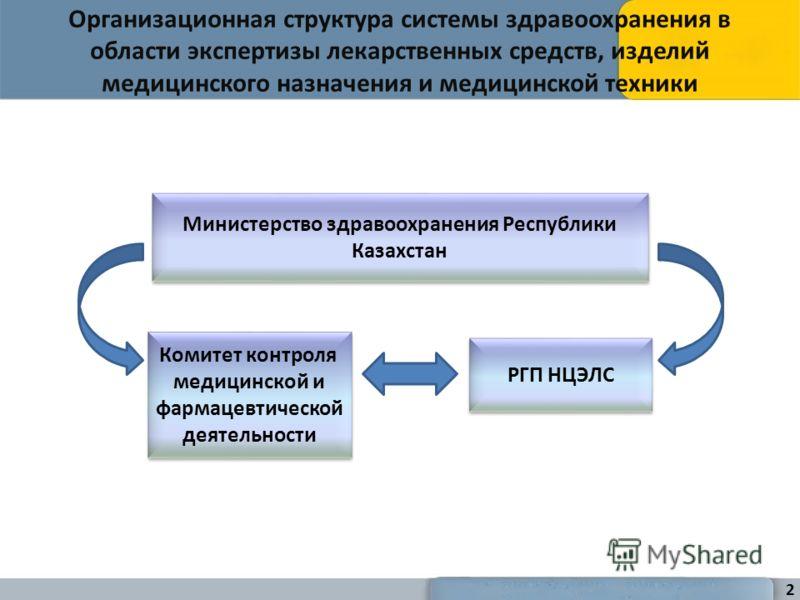 Организационная структура системы здравоохранения в области экспертизы лекарственных средств, изделий медицинского назначения и медицинской техники Министерство здравоохранения Республики Казахстан Комитет контроля медицинской и фармацевтической деят