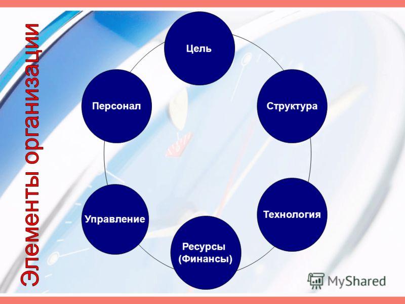 Управление Персонал Цель Структура Технология Ресурсы (Финансы)