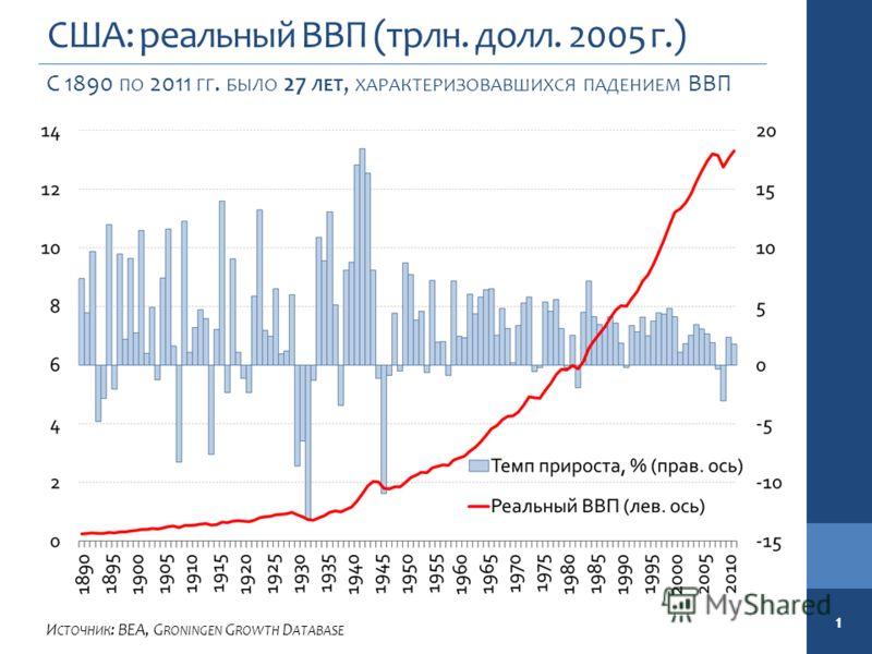 США: реальный ВВП (трлн. долл. 2005 г.) С 1890 ПО 2011 ГГ. БЫЛО 27 ЛЕТ, ХАРАКТЕРИЗОВАВШИХСЯ ПАДЕНИЕМ ВВП И СТОЧНИК : BEA, G RONINGEN G ROWTH D ATABASE 1