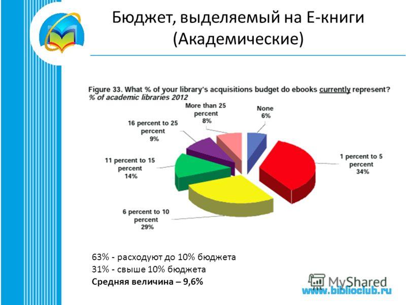 Бюджет, выделяемый на Е-книги (Академические) 63% - расходуют до 10% бюджета 31% - свыше 10% бюджета Средняя величина – 9,6%