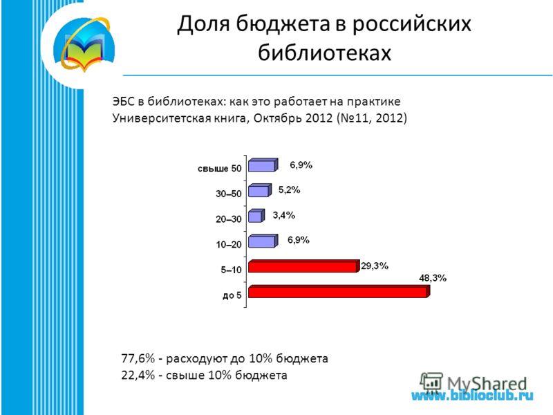 Доля бюджета в российских библиотеках ЭБС в библиотеках: как это работает на практике Университетская книга, Октябрь 2012 (11, 2012) 77,6% - расходуют до 10% бюджета 22,4% - свыше 10% бюджета