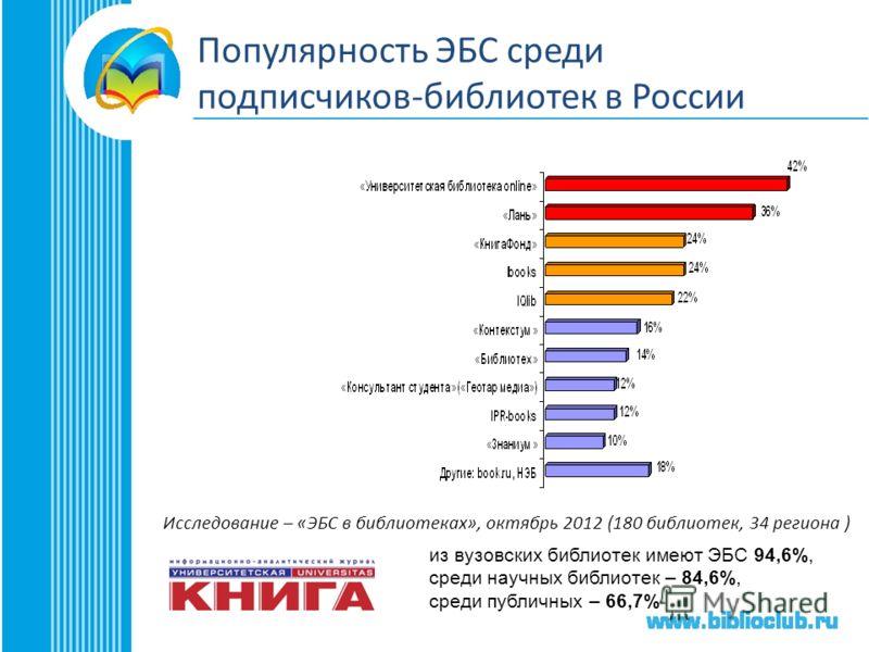 из вузовских библиотек имеют ЭБС 94,6%, среди научных библиотек – 84,6%, среди публичных – 66,7% Исследование – «ЭБС в библиотеках», октябрь 2012 (180 библиотек, 34 региона ) Популярность ЭБС среди подписчиков-библиотек в России