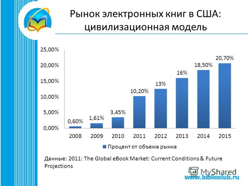 Рынок электронных книг в США: цивилизационная модель Данные: 2011: The Global eBook Market: Current Conditions & Future Projections