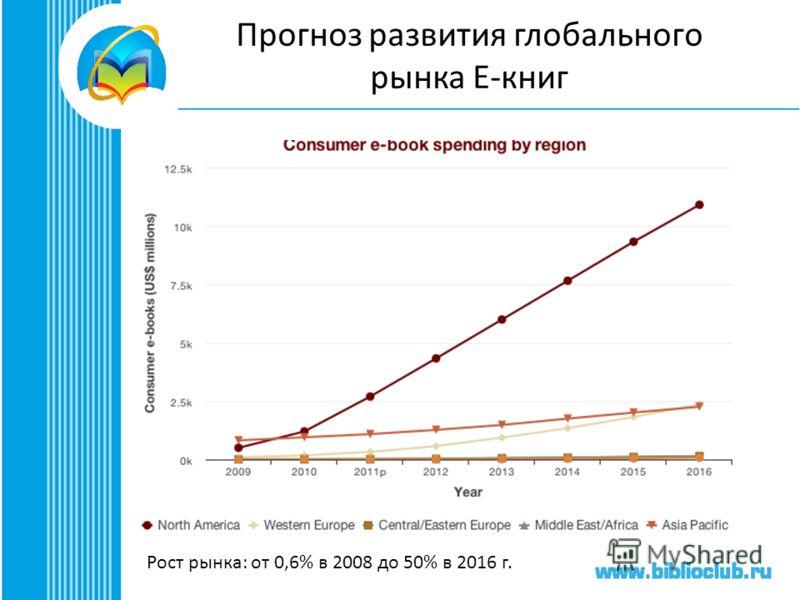 Прогноз развития глобального рынка Е-книг Рост рынка: от 0,6% в 2008 до 50% в 2016 г.