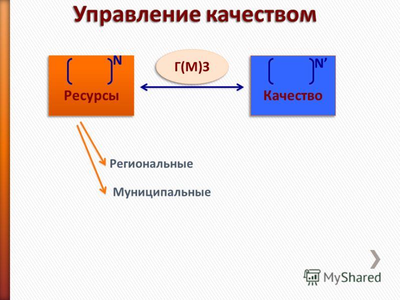 Ресурсы Качество Г(М)З N N Региональные Муниципальные