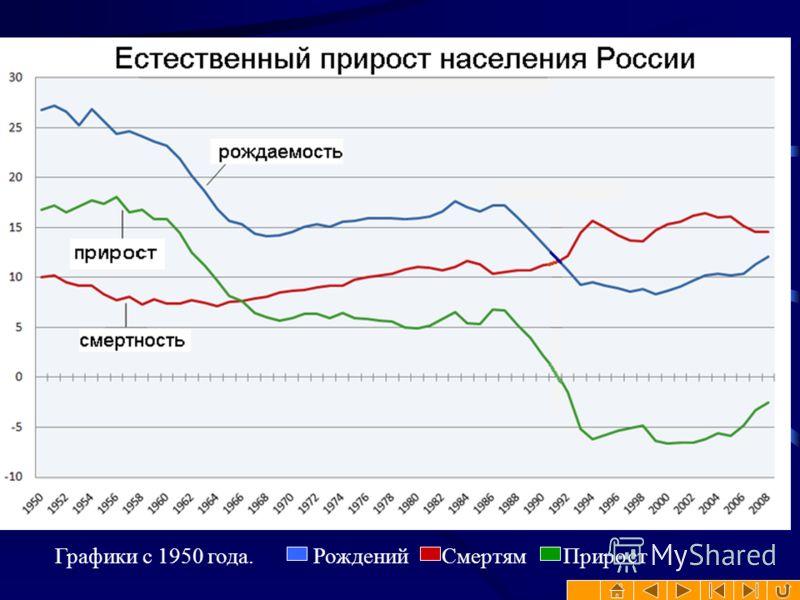Графики с 1950 года. Рождений Смертям Прирост