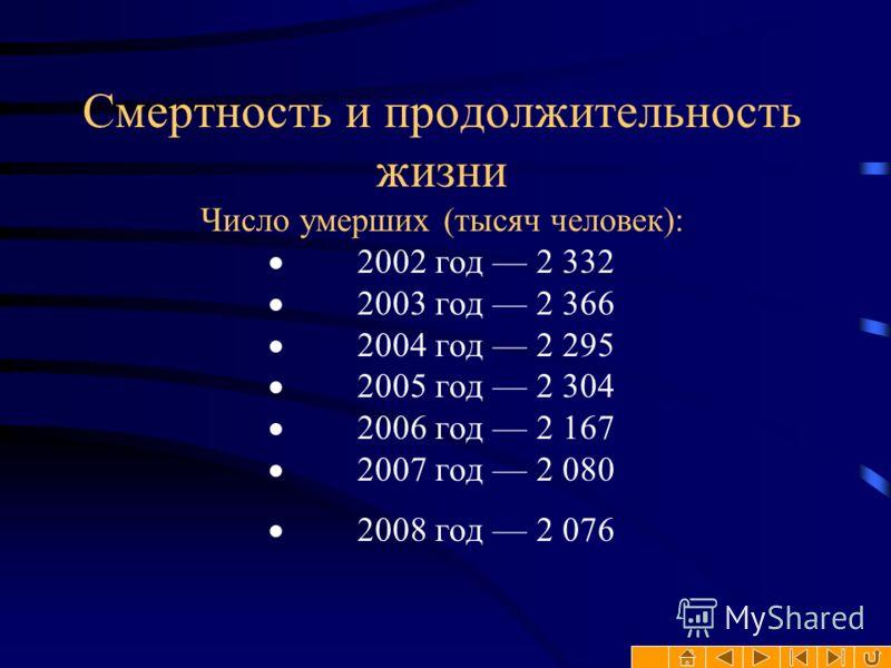 Смертность и продолжительность жизни Число умерших (тысяч человек): 2002 год 2 332 2003 год 2 366 2004 год 2 295 2005 год 2 304 2006 год 2 167 2007 год 2 080 2008 год 2 076