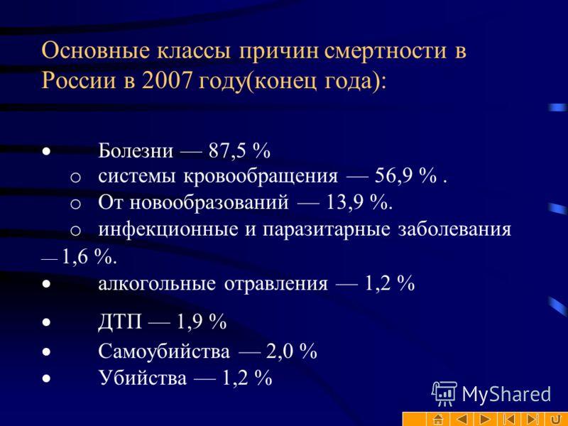 Основные классы причин смертности в России в 2007 году(конец года): Болезни 87,5 % o системы кровообращения 56,9 %. o От новообразований 13,9 %. o инфекционные и паразитарные заболевания 1,6 %. алкогольные отравления 1,2 % ДТП 1,9 % Самоубийства 2,0