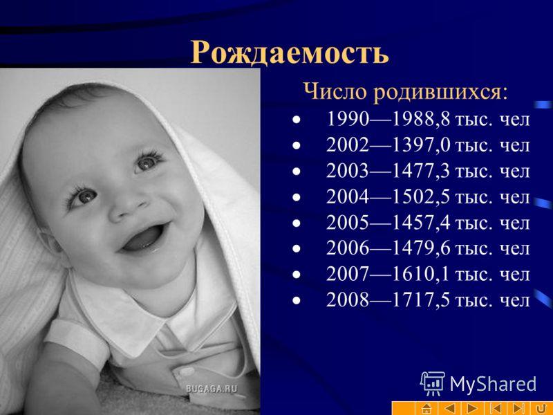 Рождаемость Число родившихся: 19901988,8 тыс. чел 20021397,0 тыс. чел 20031477,3 тыс. чел 20041502,5 тыс. чел 20051457,4 тыс. чел 20061479,6 тыс. чел 20071610,1 тыс. чел 20081717,5 тыс. чел