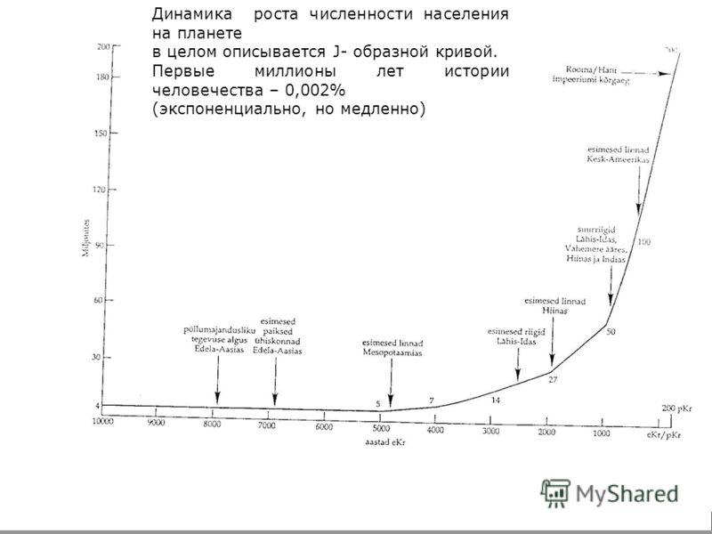 Динамика роста численности населения на планете в целом описывается J- образной кривой. Первые миллионы лет истории человечества – 0,002% (экспоненциально, но медленно)