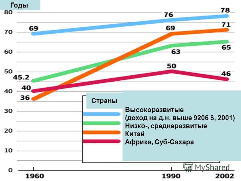 Высокоразвитые (доход на д.н. выше 9206 $, 2001) Низко-, среднеразвитые Китай Африка, Суб-Сахара Страны Годы