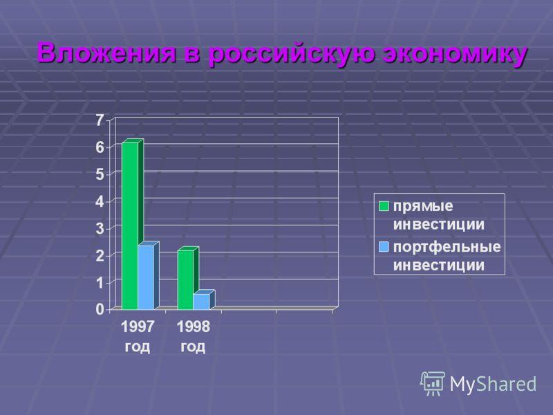 Вложения в российскую экономику