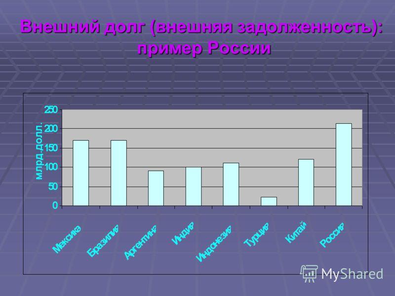 Внешний долг (внешняя задолженность): пример России