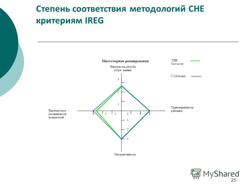 25 Степень соответствия методологий CHE критериям IREG Надежность способа сбора данных Транспарентность рейтинга Интерактивность Надежность и релевантность показателей 12323 3 2 3 1 1 1 2 U-Multirank CHE University Многомерные ранжирования