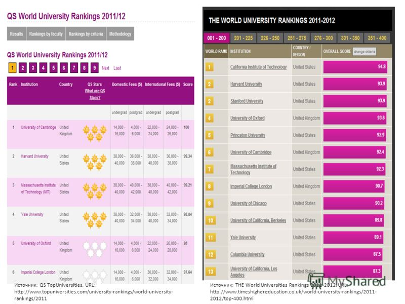 7 Источник: QS TopUniversities. URL: http://www.topuniversities.com/university-rankings/world-university- rankings/2011 Источник: THE World Universities Rankings 2011-2012. URL: http://www.timeshighereducation.co.uk/world-university-rankings/2011- 20