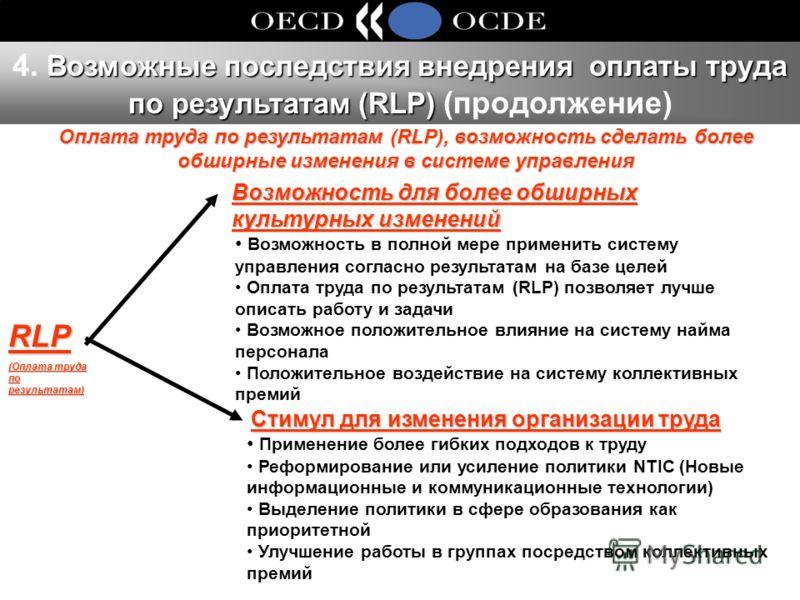Возможные последствия внедрения оплаты труда по результатам (RLP) 4. Возможные последствия внедрения оплаты труда по результатам (RLP) (продолжение) Возможность в полной мере применить систему управления согласно результатам на базе целей Оплата труд
