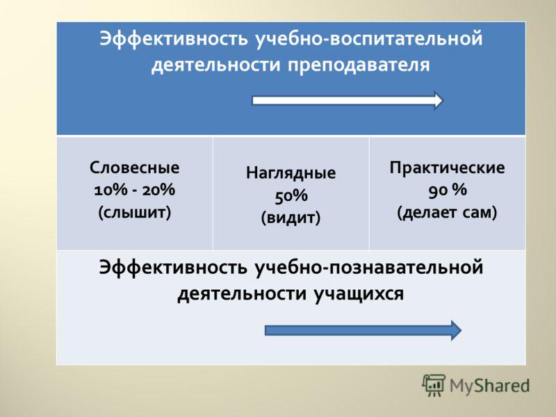 Эффективность учебно - воспитательной деятельности преподавателя Словесные 10% - 20% ( слышит ) Наглядные 50% ( видит ) Практические 90 % ( делает сам ) Эффективность учебно - познавательной деятельности учащихся