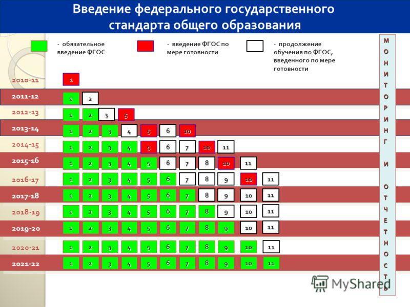 2010-11 2011-12 - обязательное введение ФГОС - введение ФГОС по мере готовности 1 МОНИТОРИНГИОТЧЕТНОСТЬ 1 Введение федерального государственного стандарта общего образования 2012-13 2013-14 2014-15 2016-17 2018-19 2020-21 2017-18 2019-20 2021-22 2015