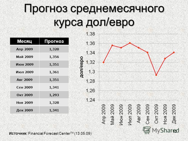 Прогноз среднемесячного курса дол/евро 10 МесяцПрогноз Aпр 20091,320 Maй 20091,356 Июн 20091,351 Июл 20091,361 Авг 20091,351 Сен 20091,341 Oкт 20091,293 Ноя 20091,328 Дек 20091,341 Источник: Financial Forecast Center TM (13.05.09)