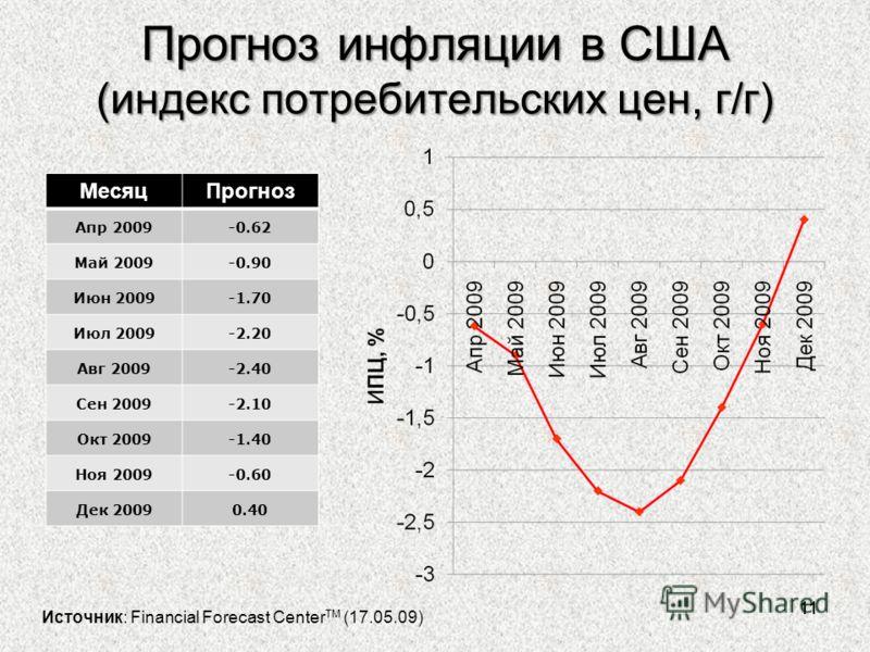 Прогноз инфляции в США (индекс потребительских цен, г/г) 11 МесяцПрогноз Aпр 2009-0.62 Maй 2009-0.90 Июн 2009-1.70 Июл 2009-2.20 Авг 2009-2.40 Сен 2009-2.10 Oкт 2009-1.40 Ноя 2009-0.60 Дек 20090.40 Источник: Financial Forecast Center TM (17.05.09)