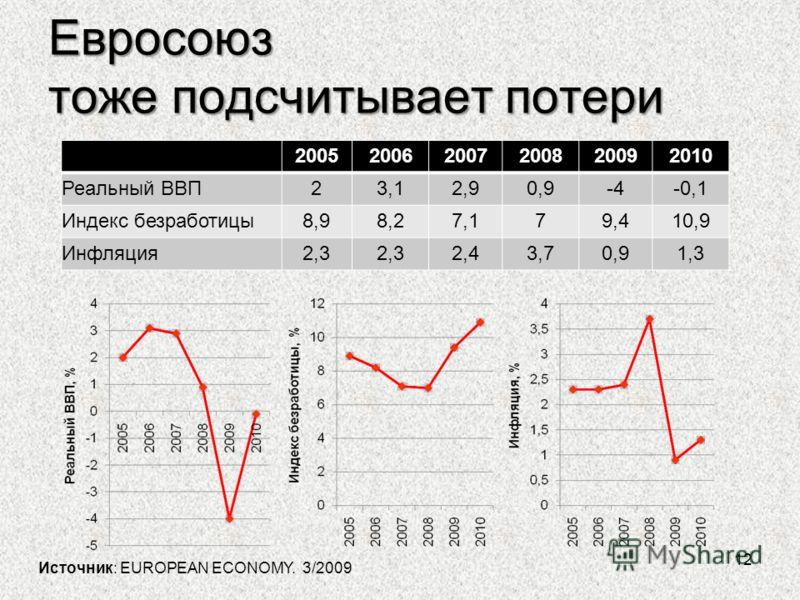 Евросоюз тоже подсчитывает потери 12 200520062007200820092010 Реальный ВВП23,12,90,9-4-0,1 Индекс безработицы8,98,27,179,410,9 Инфляция2,3 2,43,70,91,3 Источник: EUROPEAN ECONOMY. 3/2009