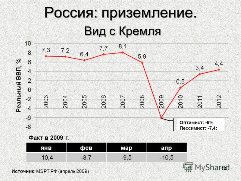 Россия: приземление. Вид с Кремля 14 Источник: МЭРТ РФ (апрель 2009) янвфевмарапр -10,4-8,7-9,5-10,5 Факт в 2009 г.