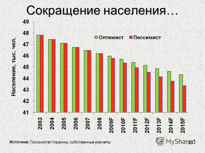 20 Сокращение населения… Источник: Госкомстат Украины, собственные расчеты