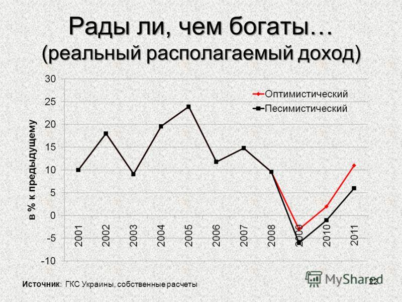 Рады ли, чем богаты… (реальный располагаемый доход) 22 Источник: ГКС Украины, собственные расчеты