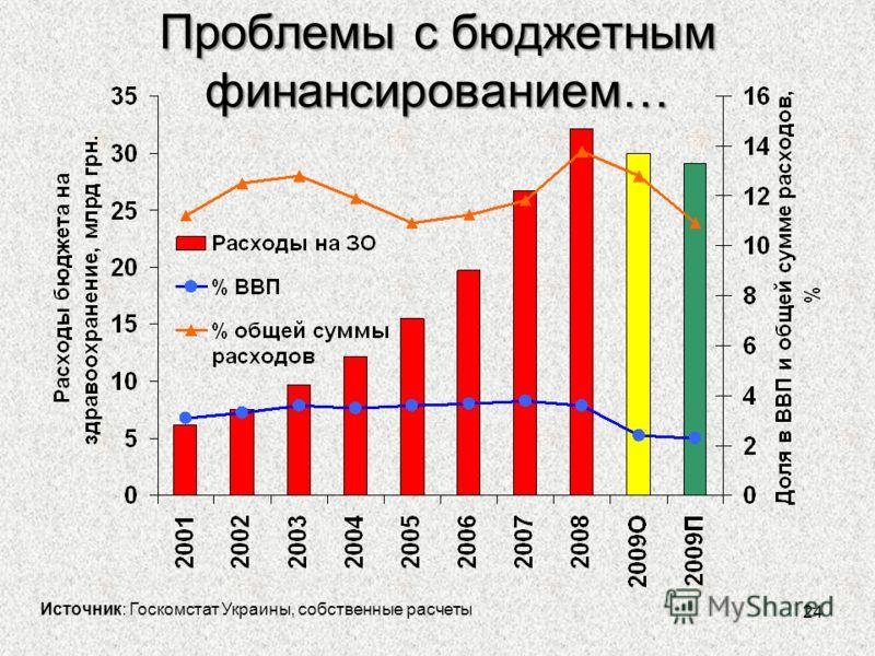 24 Проблемы с бюджетным финансированием… Источник: Госкомстат Украины, собственные расчеты