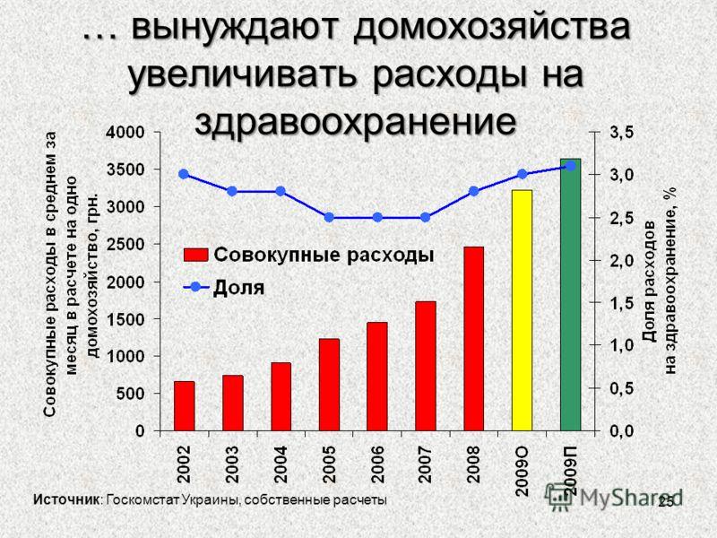 25 … вынуждают домохозяйства увеличивать расходы на здравоохранение Источник: Госкомстат Украины, собственные расчеты